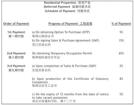 Progressive payment schedule