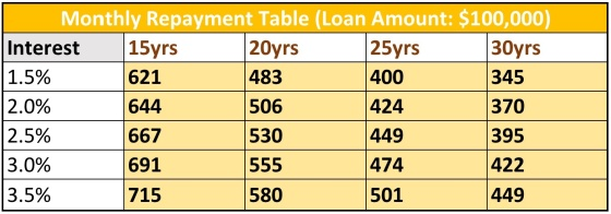 Monthly repayment table