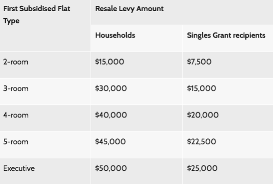 resale levy chart after 3 mar 2006