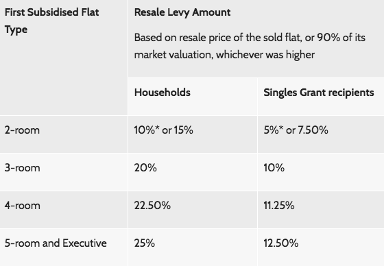 resale levy chart before 2006